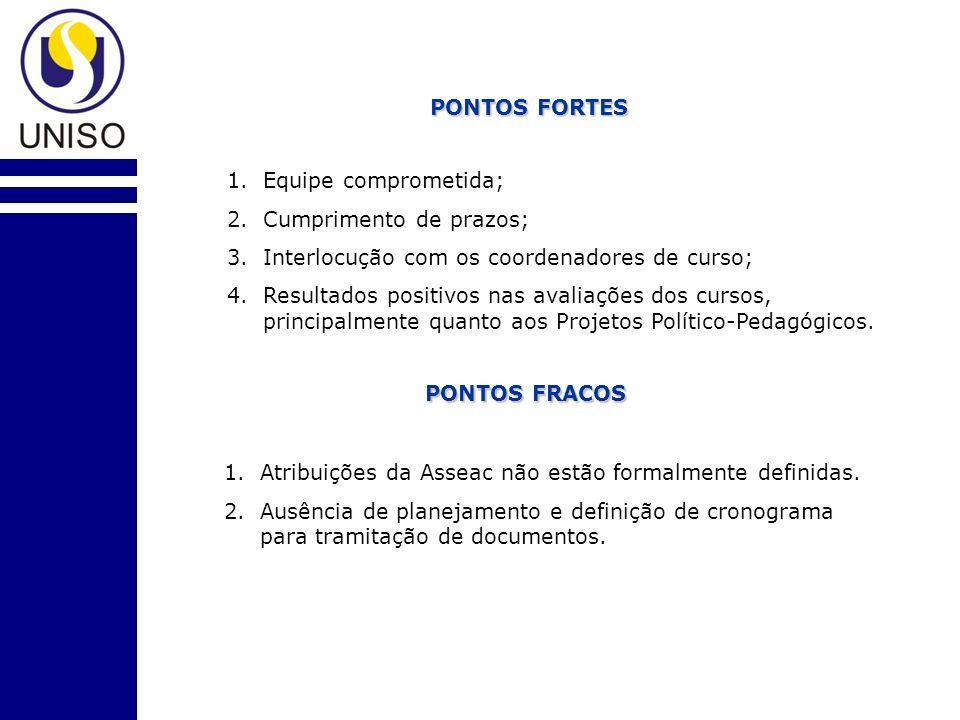 PONTOS FORTES 1.Equipe comprometida; 2.Cumprimento de prazos; 3.Interlocução com os coordenadores de curso; 4.Resultados positivos nas avaliações dos cursos, principalmente quanto aos Projetos Político-Pedagógicos.