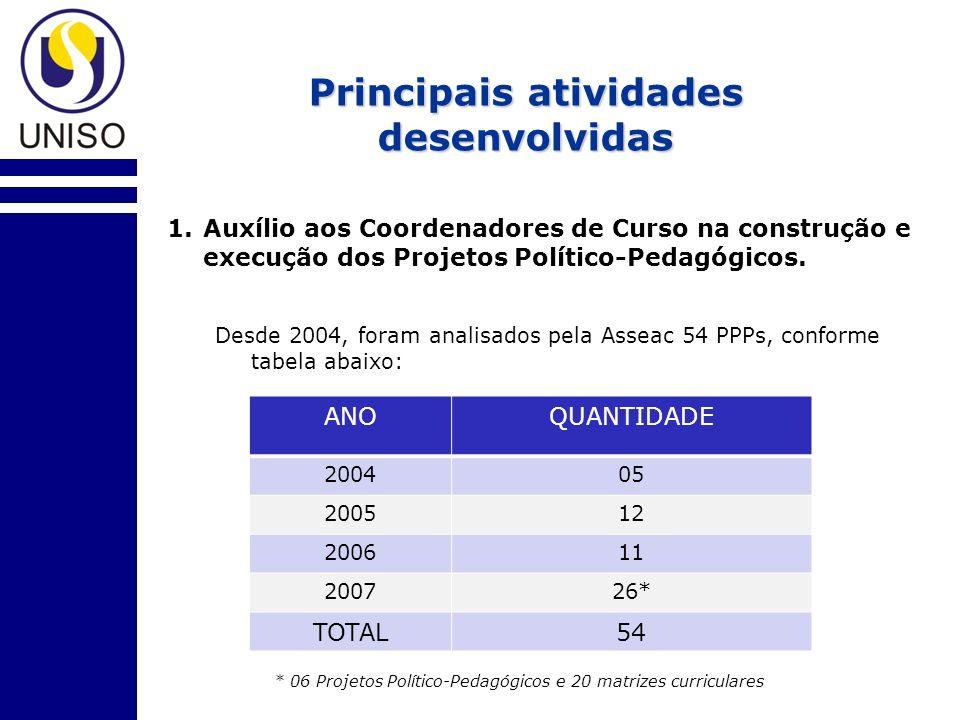 Principais atividades desenvolvidas 1.Auxílio aos Coordenadores de Curso na construção e execução dos Projetos Político-Pedagógicos.