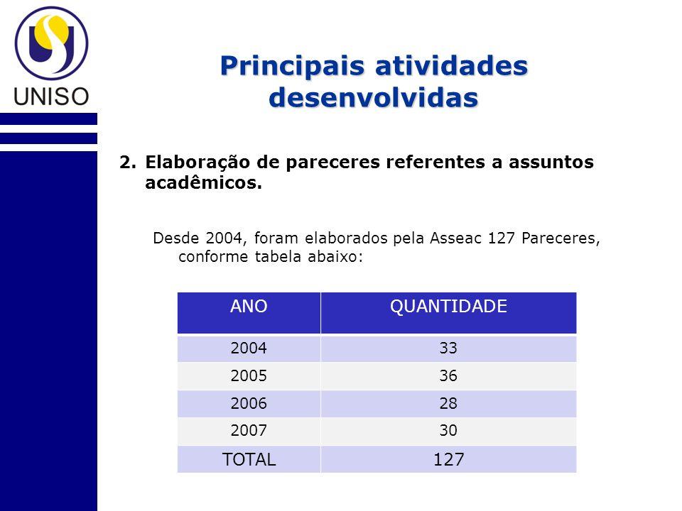 Principais atividades desenvolvidas 2. Elaboração de pareceres referentes a assuntos acadêmicos.
