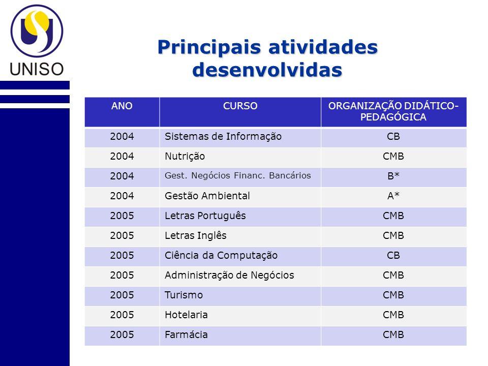 Principais atividades desenvolvidas ANOCURSOORGANIZAÇÃO DIDÁTICO- PEDAGÓGICA 2004Sistemas de InformaçãoCB 2004NutriçãoCMB 2004 Gest.