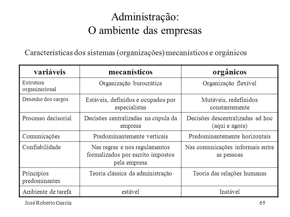 José Roberto Garcia65 Administração: O ambiente das empresas Características dos sistemas (organizações) mecanísticos e orgânicos variáveismecanístico