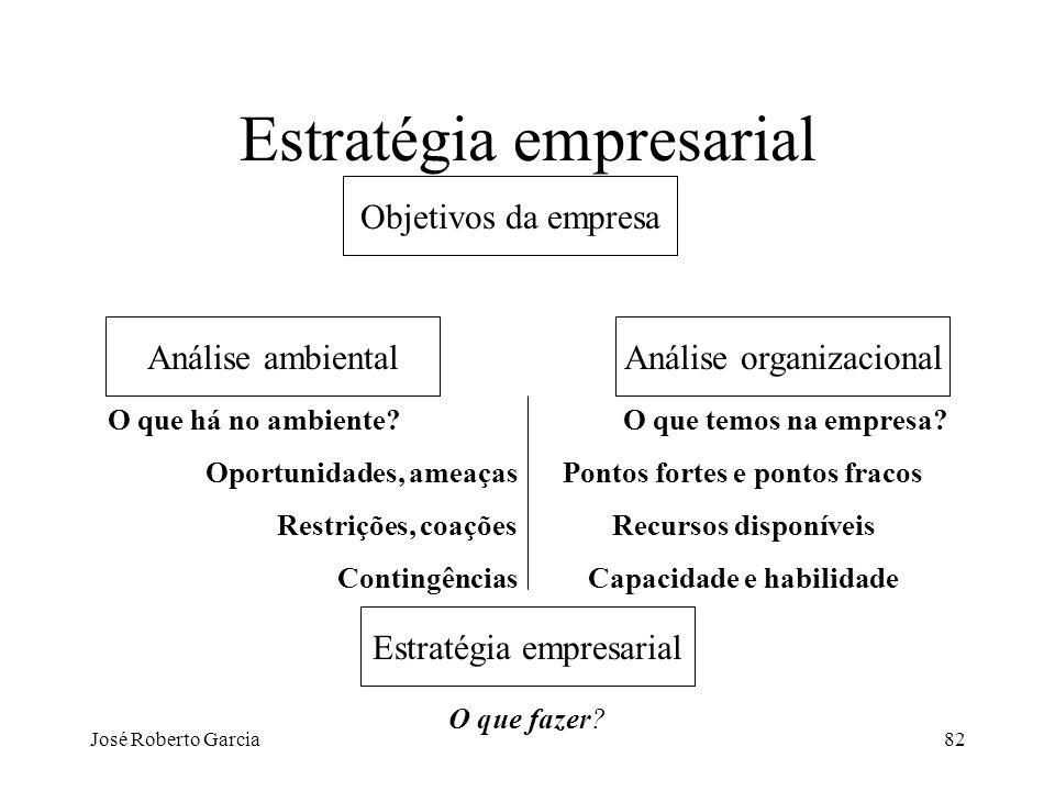 José Roberto Garcia82 Estratégia empresarial Objetivos da empresa Análise organizacionalAnálise ambiental Estratégia empresarial O que fazer? O que há