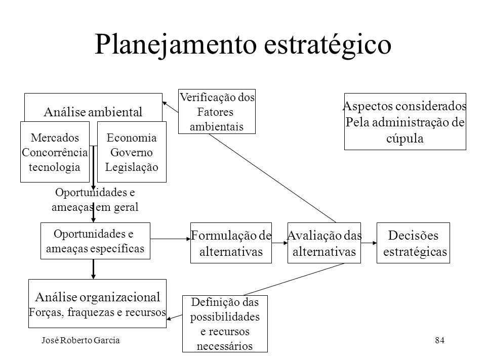 José Roberto Garcia84 Planejamento estratégico Análise ambiental Mercados Concorrência tecnologia Economia Governo Legislação Oportunidades e ameaças
