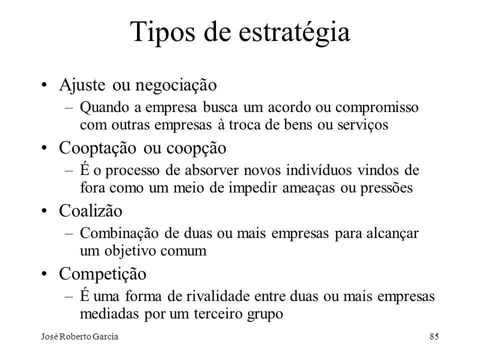 José Roberto Garcia85 Tipos de estratégia Ajuste ou negociação –Quando a empresa busca um acordo ou compromisso com outras empresas à troca de bens ou