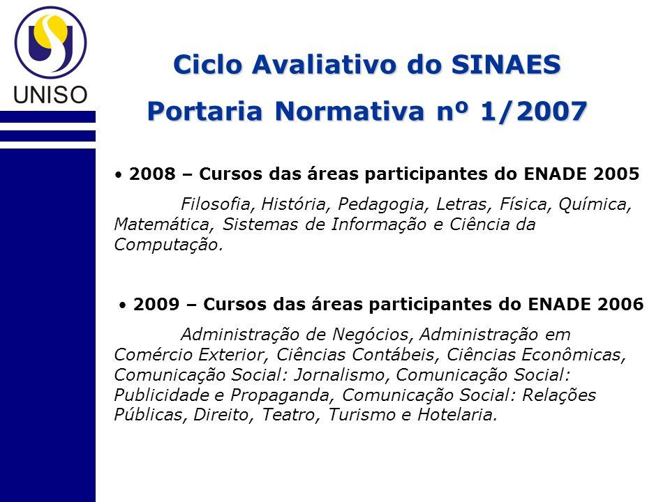 Ciclo Avaliativo do SINAES Portaria Normativa nº 1/2007 2008 – Cursos das áreas participantes do ENADE 2005 Filosofia, História, Pedagogia, Letras, Fí