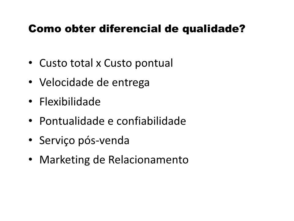 Como obter diferencial de qualidade? Custo total x Custo pontual Velocidade de entrega Flexibilidade Pontualidade e confiabilidade Serviço pós-venda M