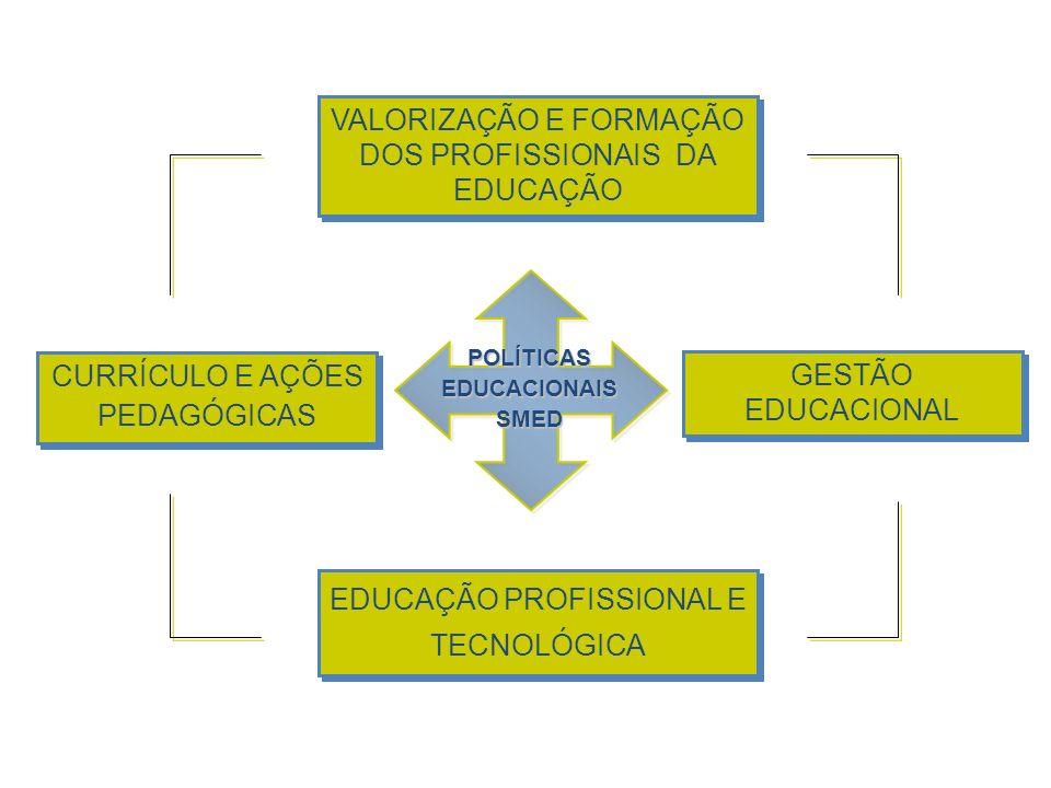 POLÍTICAS EDUCACIONAIS SMED CURRÍCULO E AÇÕES PEDAGÓGICAS VALORIZAÇÃO E FORMAÇÃO DOS PROFISSIONAIS DA EDUCAÇÃO GESTÃO EDUCACIONAL EDUCAÇÃO PROFISSIONA