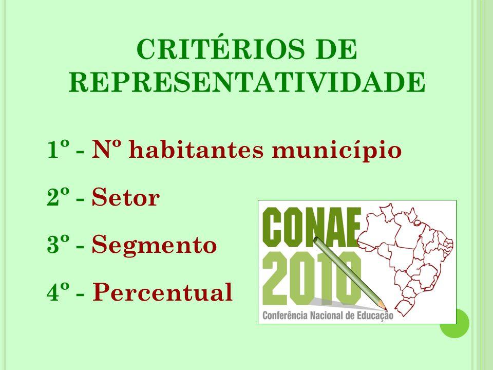 CRITÉRIOS DE REPRESENTATIVIDADE 1º - Nº habitantes município 2º - Setor 3º - Segmento 4º - Percentual