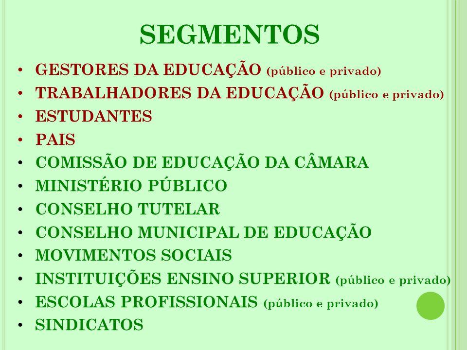 GESTORES DA EDUCAÇÃO (público e privado) TRABALHADORES DA EDUCAÇÃO (público e privado) ESTUDANTES PAIS COMISSÃO DE EDUCAÇÃO DA CÂMARA MINISTÉRIO PÚBLI