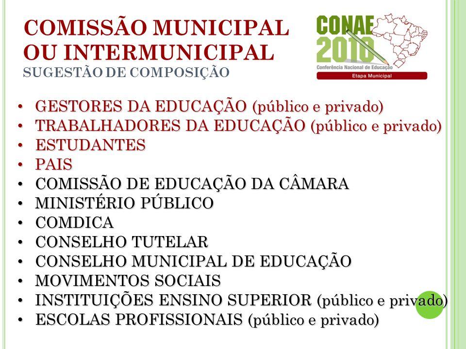 GESTORES DA EDUCAÇÃO (público e privado) GESTORES DA EDUCAÇÃO (público e privado) TRABALHADORES DA EDUCAÇÃO (público e privado) TRABALHADORES DA EDUCAÇÃO (público e privado) ESTUDANTES ESTUDANTES PAIS PAIS COMISSÃO DE EDUCAÇÃO DA CÂMARA COMISSÃO DE EDUCAÇÃO DA CÂMARA MINISTÉRIO PÚBLICO MINISTÉRIO PÚBLICO COMDICA COMDICA CONSELHO TUTELAR CONSELHO TUTELAR CONSELHO MUNICIPAL DE EDUCAÇÃO CONSELHO MUNICIPAL DE EDUCAÇÃO MOVIMENTOS SOCIAIS MOVIMENTOS SOCIAIS INSTITUIÇÕES ENSINO SUPERIOR (público e privado) INSTITUIÇÕES ENSINO SUPERIOR (público e privado) ESCOLAS PROFISSIONAIS (público e privado) ESCOLAS PROFISSIONAIS (público e privado) COMISSÃO MUNICIPAL OU INTERMUNICIPAL SUGESTÃO DE COMPOSIÇÃO