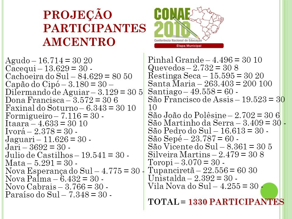Agudo – 16.714 = 30 20 Cacequi – 13.629 = 30 - Cachoeira do Sul – 84.629 = 80 50 Capão do Cipó – 3.180 = 30 – Dilermando de Aguiar – 3.129 = 30 5 Dona Francisca – 3.572 = 30 6 Faxinal do Soturno – 6.343 = 30 10 Formigueiro – 7.116 = 30 - Itaara – 4.633 = 30 10 Ivorá – 2.378 = 30 - Jaguari – 11.626 = 30 - Jari – 3692 = 30 - Julio de Castilhos – 19.541 = 30 - Mata – 5.291 = 30 - Nova Esperança do Sul – 4.775 = 30 - Nova Palma – 6.432 = 30 - Novo Cabrais – 3.766 = 30 - Paraíso do Sul – 7.348 = 30 - Pinhal Grande – 4.496 = 30 10 Quevedos – 2.732 = 30 8 Restinga Seca – 15.595 = 30 20 Santa Maria – 263.403 = 200 100 Santiago – 49.558 = 60 - São Francisco de Assis – 19.523 = 30 10 São João do Polêsine – 2.702 = 30 6 São Martinho da Serra – 3.409 = 30 - São Pedro do Sul – 16.613 = 30 - São Sepé – 23.787 = 60 - São Vicente do Sul – 8.361 = 30 5 Silveira Martins – 2.479 = 30 8 Toropi – 3.070 = 30 - Tupanciretã – 22.556 = 60 30 Unistalda – 2.392 = 30 - Vila Nova do Sul – 4.255 = 30 - 1330 PARTICIPANTES TOTAL = 1330 PARTICIPANTES PROJEÇÃO PARTICIPANTES AMCENTRO