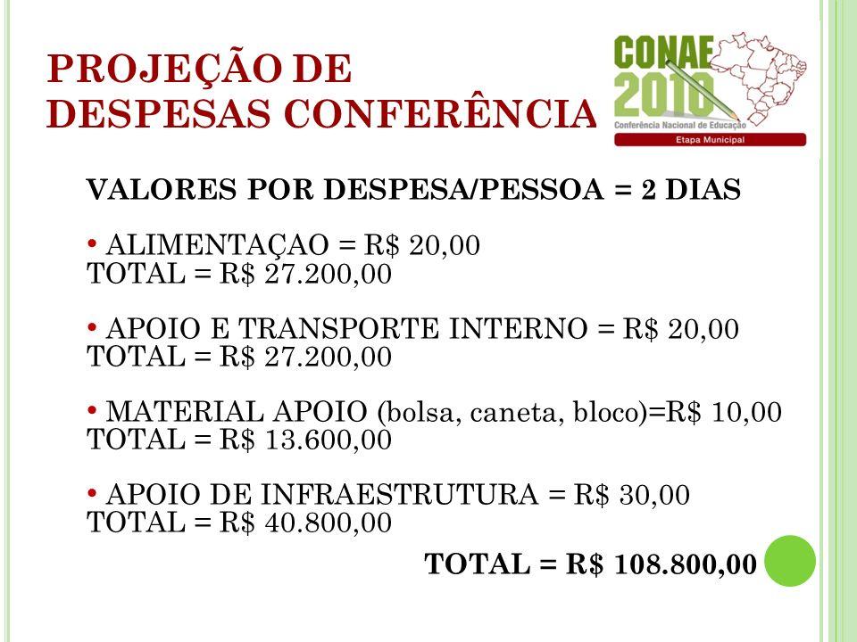 VALORES POR DESPESA/PESSOA = 2 DIAS ALIMENTAÇAO = R$ 20,00 TOTAL = R$ 27.200,00 APOIO E TRANSPORTE INTERNO = R$ 20,00 TOTAL = R$ 27.200,00 MATERIAL APOIO (bolsa, caneta, bloco)=R$ 10,00 TOTAL = R$ 13.600,00 APOIO DE INFRAESTRUTURA = R$ 30,00 TOTAL = R$ 40.800,00 TOTAL = R$ 108.800,00 PROJEÇÃO DE DESPESAS CONFERÊNCIA