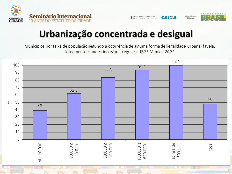 Municípios por faixa de população segundo a ocorrência de alguma forma de ilegalidade urbana (favela, loteamento clandestino e/ou irregular) - IBGE Mu