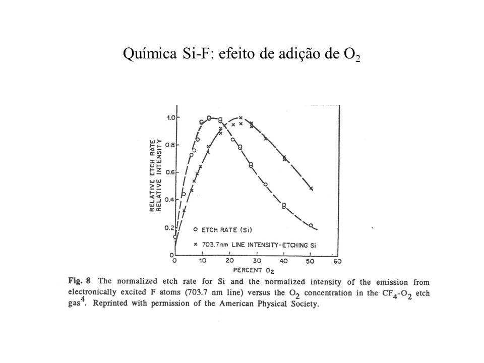 Química Si-F: efeito de adição de O 2