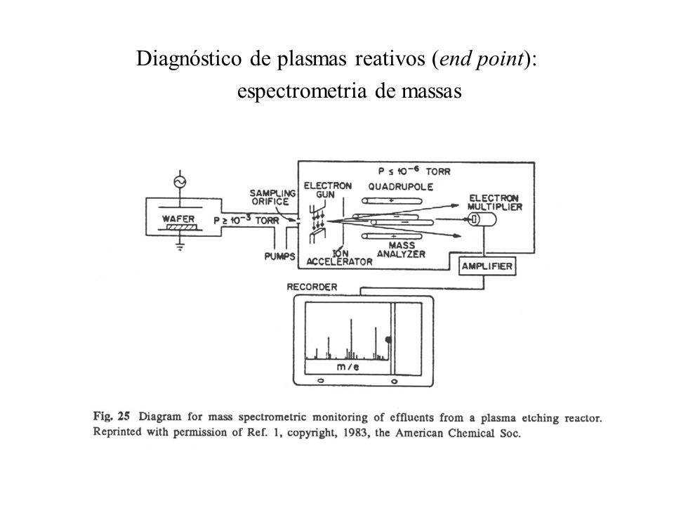 Diagnóstico de plasmas reativos (end point): espectrometria de massas