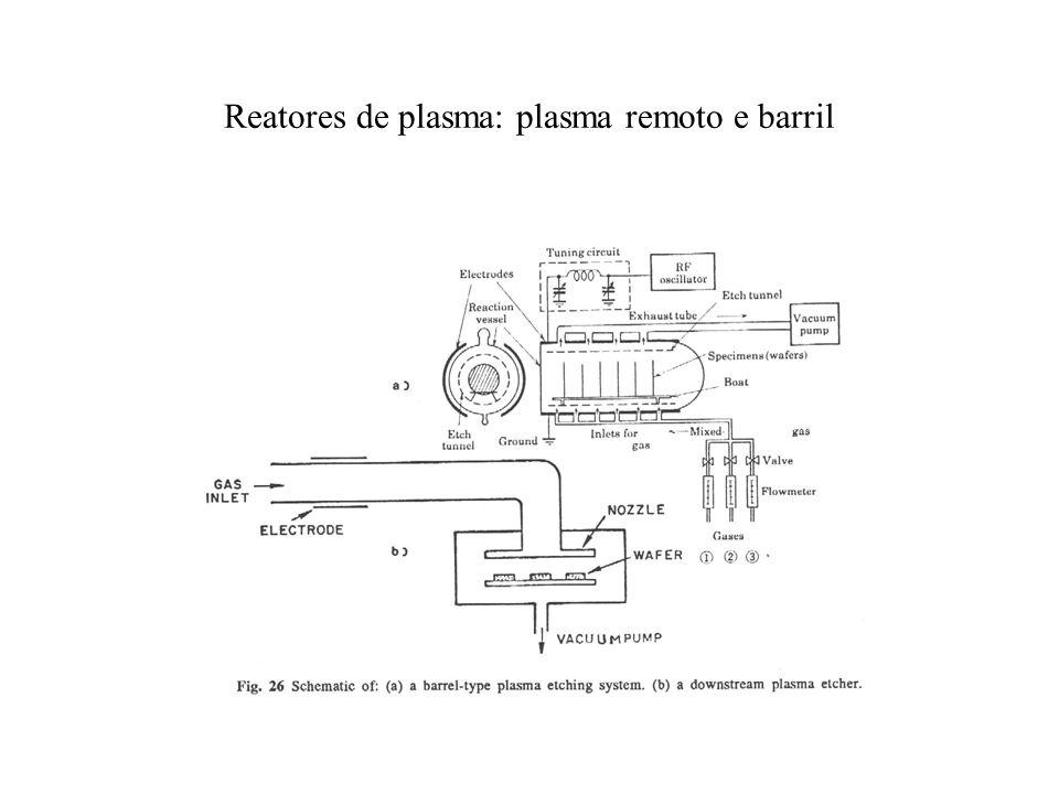 Reatores de plasma: plasma remoto e barril