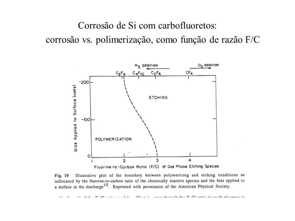 Corrosão de Si com carbofluoretos: corrosão vs. polimerização, como função de razão F/C
