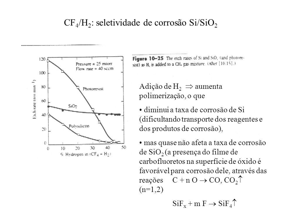 CF 4 /H 2 : seletividade de corrosão Si/SiO 2 Adição de H 2 aumenta polimerização, o que diminui a taxa de corrosão de Si (dificultando transporte dos reagentes e dos produtos de corrosão), mas quase não afeta a taxa de corrosão de SiO 2 (a presença do filme de carbofluoretos na superfície de óxido é favorável para corrosão dele, através das reações C + n O CO, CO 2 (n=1,2) SiF x + m F SiF 4