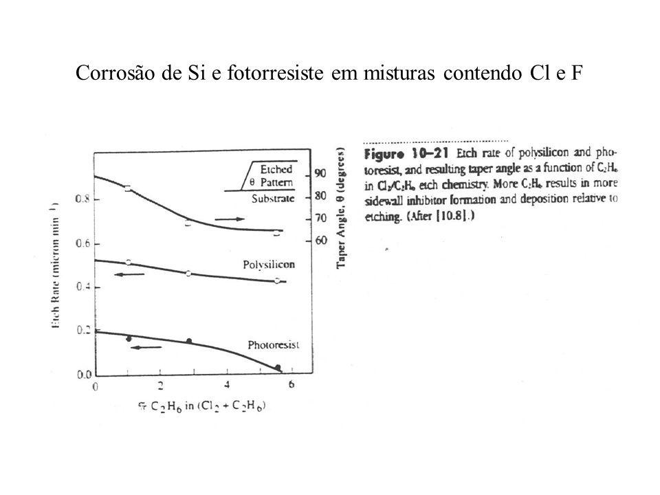 Corrosão de Si e fotorresiste em misturas contendo Cl e F
