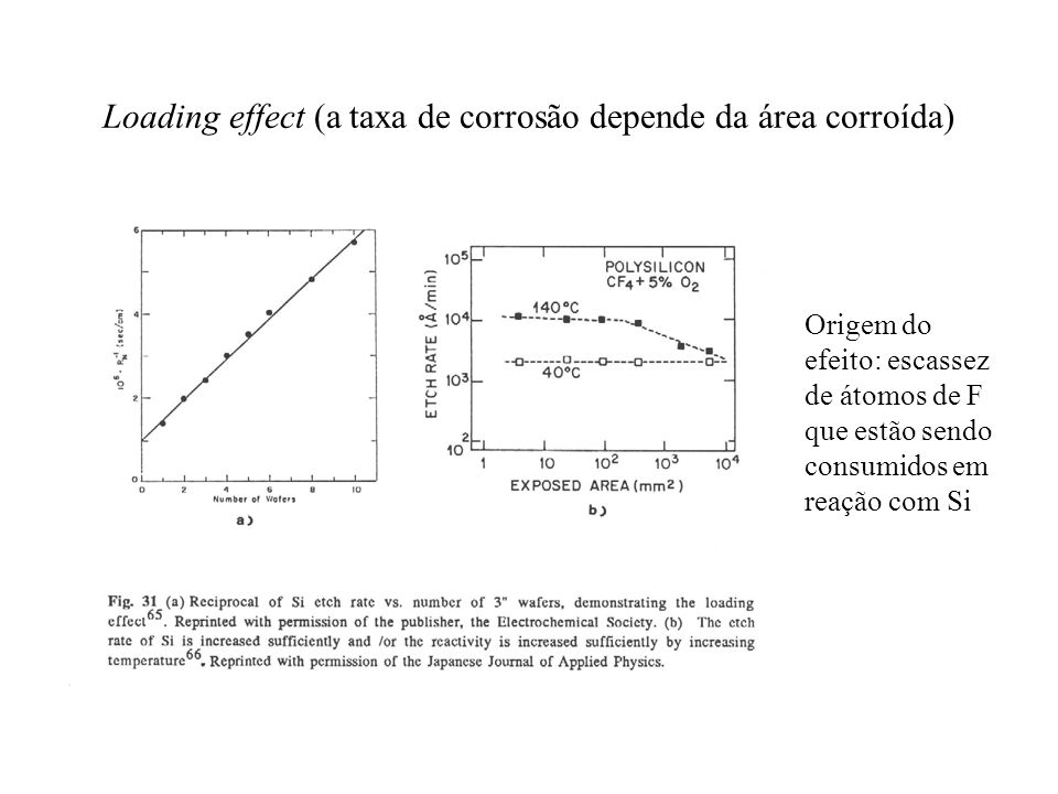 Loading effect (a taxa de corrosão depende da área corroída) Origem do efeito: escassez de átomos de F que estão sendo consumidos em reação com Si