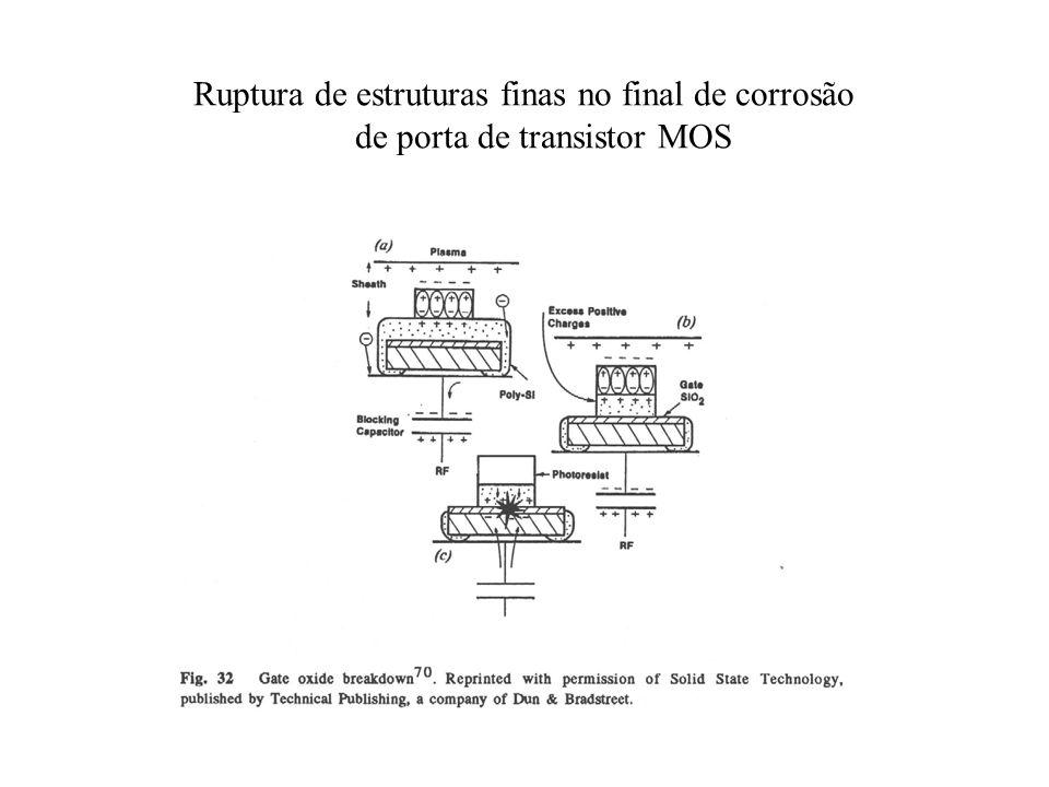 Ruptura de estruturas finas no final de corrosão de porta de transistor MOS
