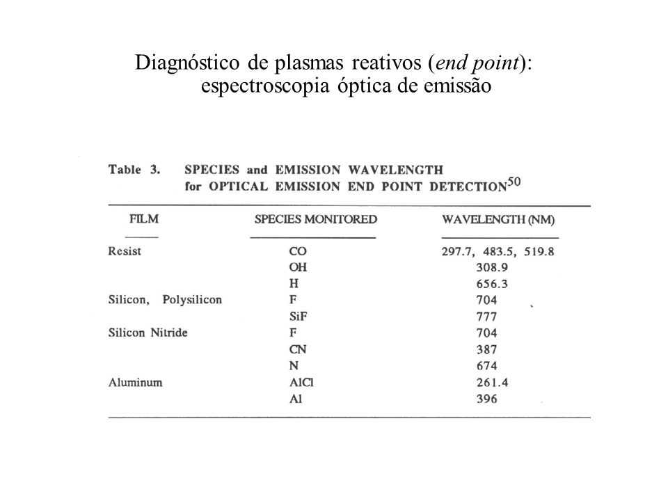 Diagnóstico de plasmas reativos (end point): espectroscopia óptica de emissão
