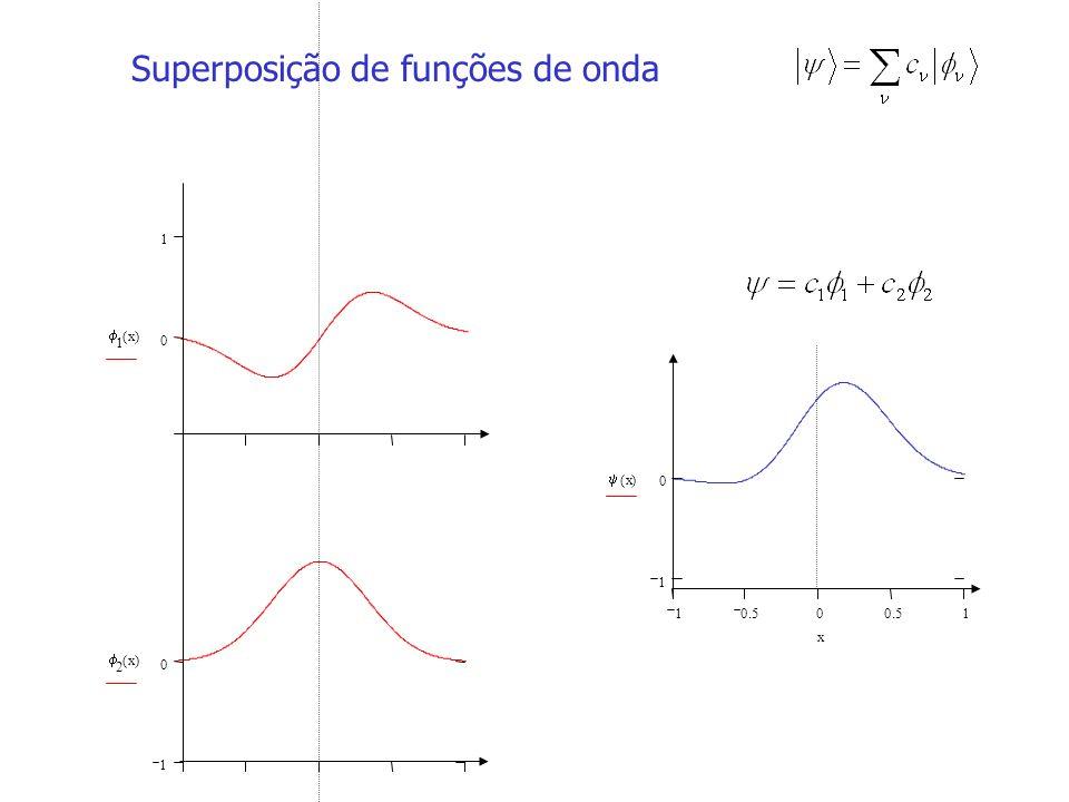 0 1 1 x() 10.50 1 1 0 x() x 1 0 2 x() Superposição de funções de onda
