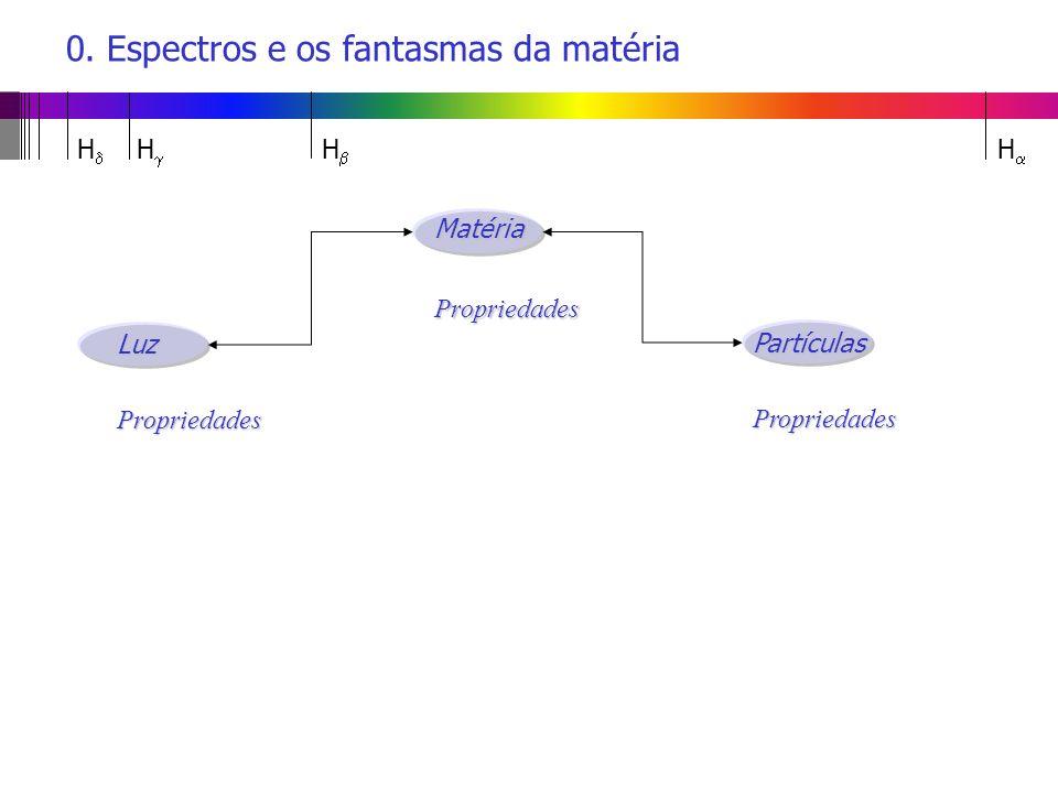 MatériaPropriedades PartículasPropriedades 0. Espectros e os fantasmas da matériaLuzPropriedades H H H H