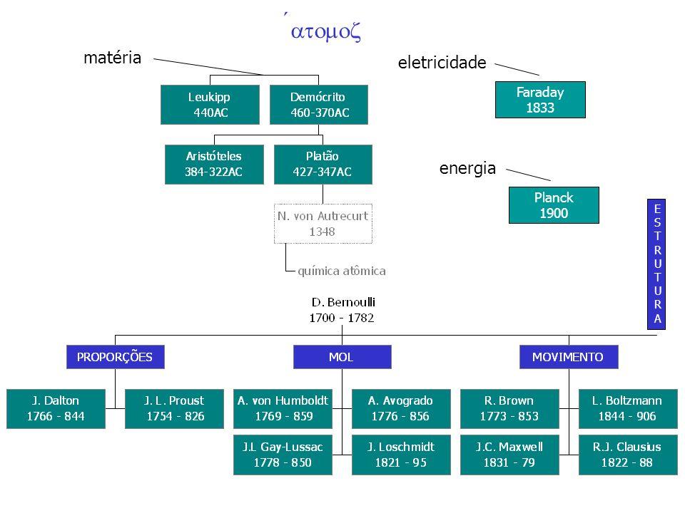 Átomos - Conceitos e Ordens de Grandeza constituição (#1) núcleo + nuvem eletrônica propriedades estáticas –direta determinação pela quantização dos constituintes : distribuição de cargas(# N - # e ) núcleo (+# N | e |) & nuvem (-# e | e |).