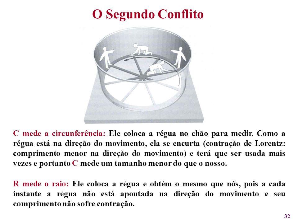 32 O Segundo Conflito C mede a circunferência: Ele coloca a régua no chão para medir. Como a régua está na direção do movimento, ela se encurta (contr
