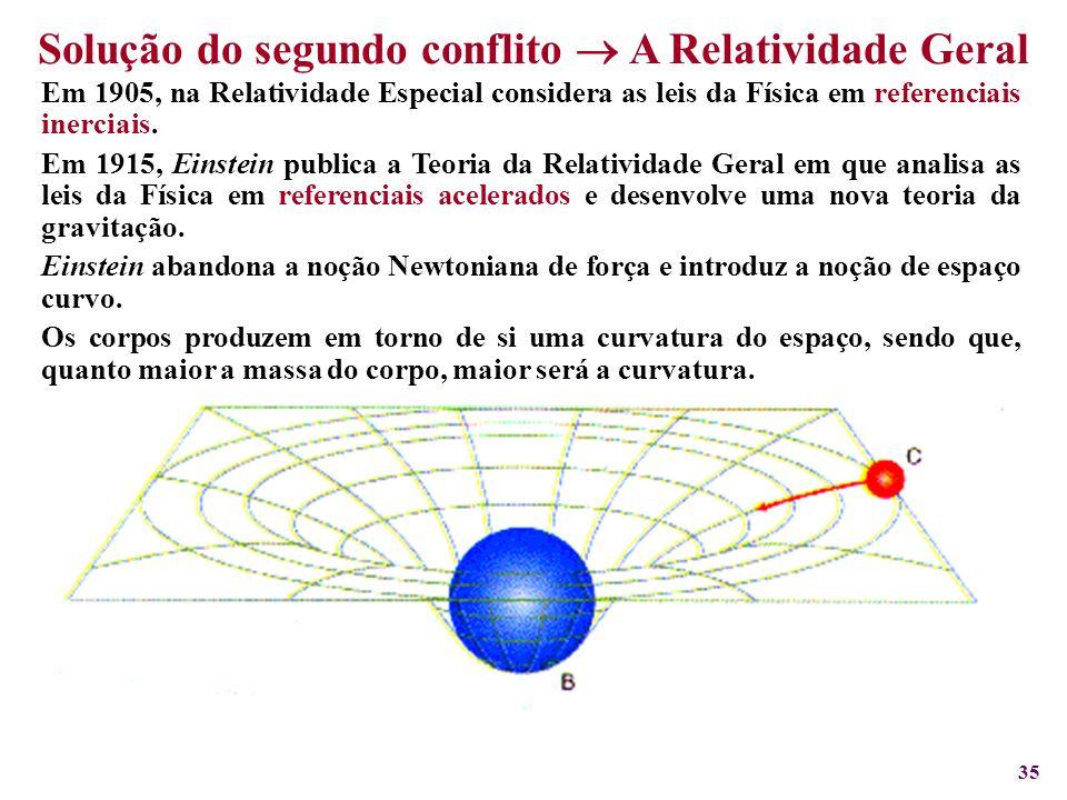 35 Solução do segundo conflito A Relatividade Geral Em 1905, na Relatividade Especial considera as leis da Física em referenciais inerciais. Em 1915,
