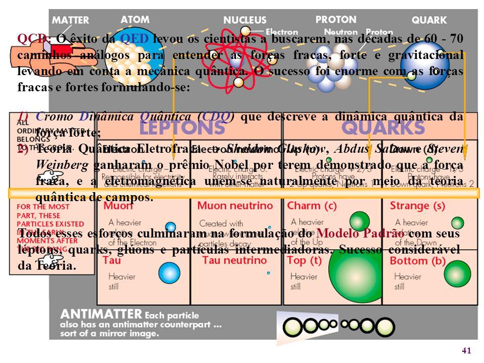 41 1)Cromo Dinâmica Quântica (CDQ) que descreve a dinâmica quântica da força forte; 2)Teoria Quântica Eletrofraca Sheldon Glashow, Abdus Salam e Steve
