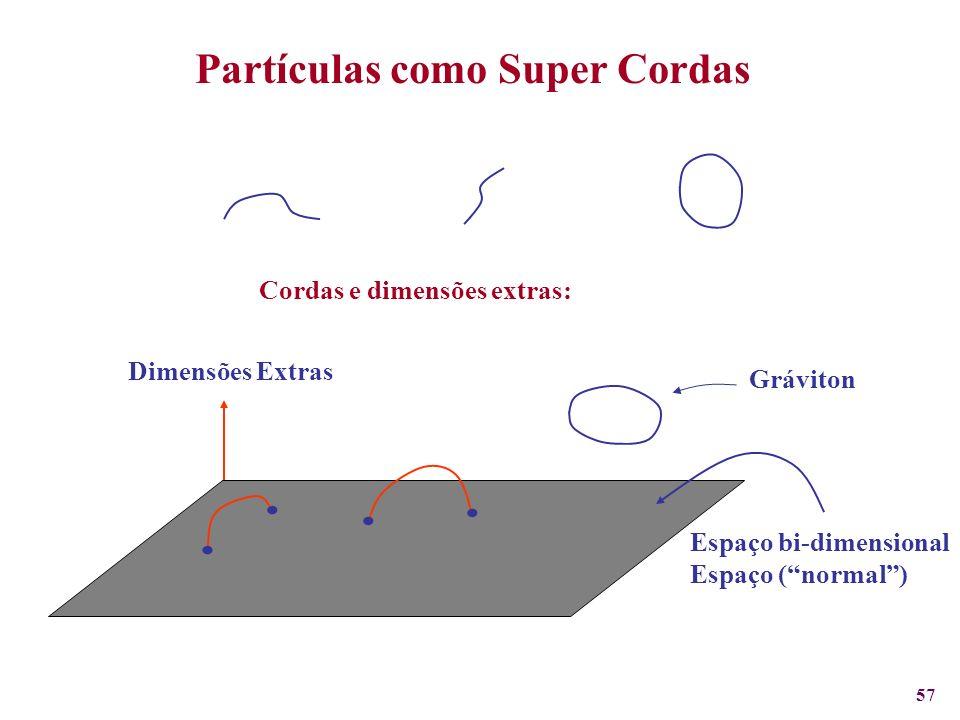 57 Partículas como Super Cordas Cordas e dimensões extras:.... Espaço bi-dimensional Espaço (normal) Dimensões Extras Gráviton