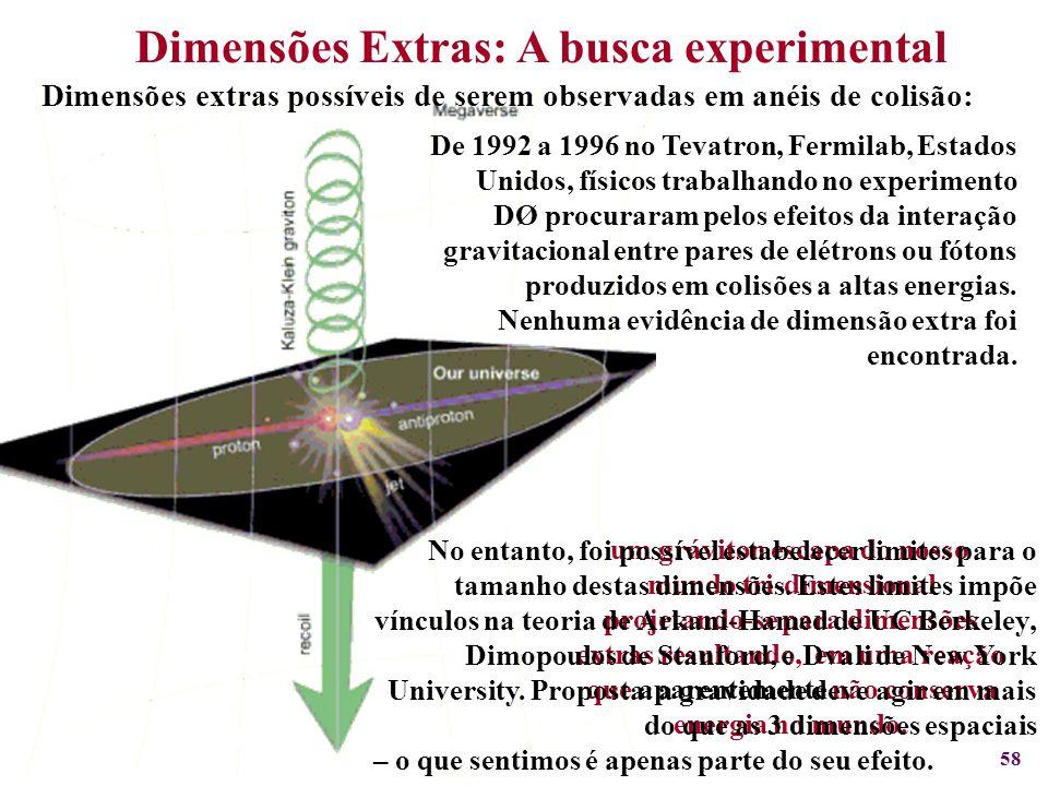 58. Dimensões Extras: A busca experimental Dimensões extras possíveis de serem observadas em anéis de colisão: um gráviton escapa do nosso mundo tri-d