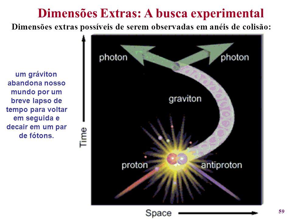 59. Dimensões Extras: A busca experimental Dimensões extras possíveis de serem observadas em anéis de colisão: um gráviton abandona nosso mundo por um