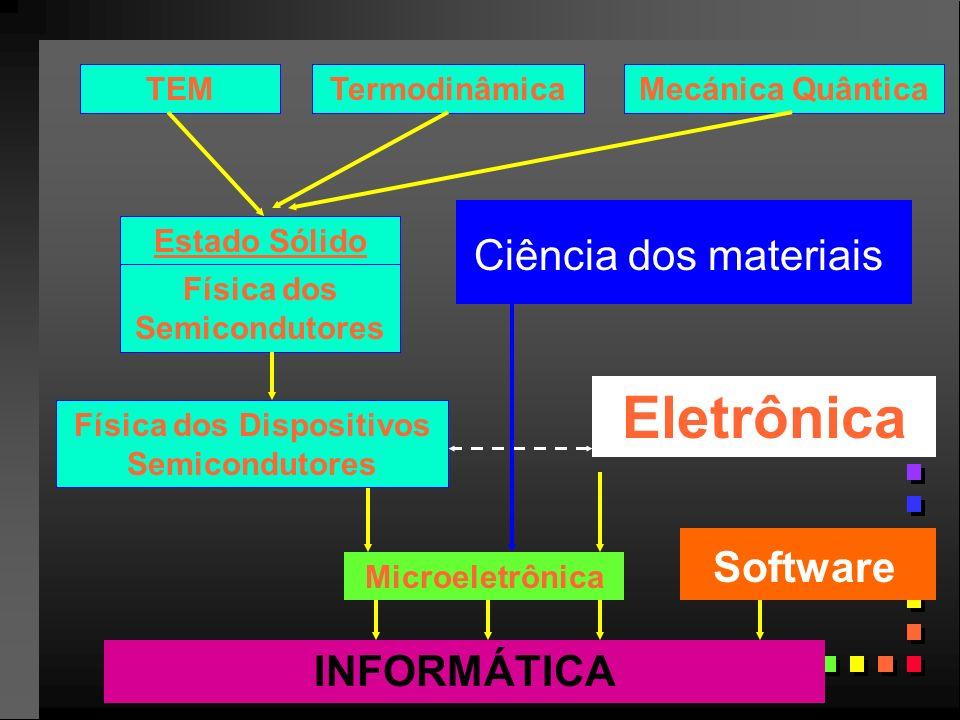 TEMMecánica QuânticaTermodinâmica Estado Sólido Física dos Semicondutores Física dos Dispositivos Semicondutores Eletrônica INFORMÁTICA Ciência dos materiais Microeletrônica Software
