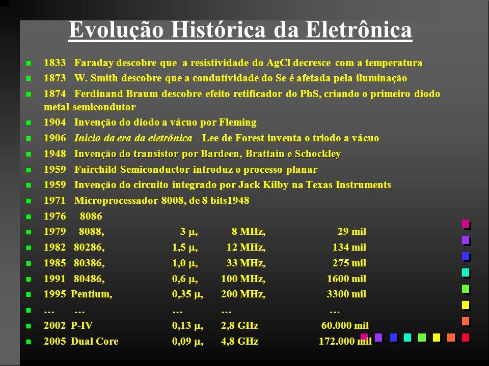 Evolução Histórica da Eletrônica n n 1833Faraday descobre que a resistividade do AgCl decresce com a temperatura n n 1873W.