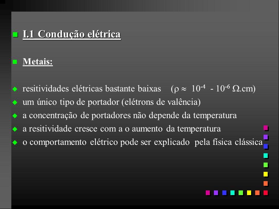 n I.1 Condução elétrica n n Metais: resitividades elétricas bastante baixas ( 10 -4 - 10 -6.cm) um único tipo de portador (elétrons de valência) a concentração de portadores não depende da temperatura a resitividade cresce com a o aumento da temperatura o comportamento elétrico pode ser explicado pela física clássica