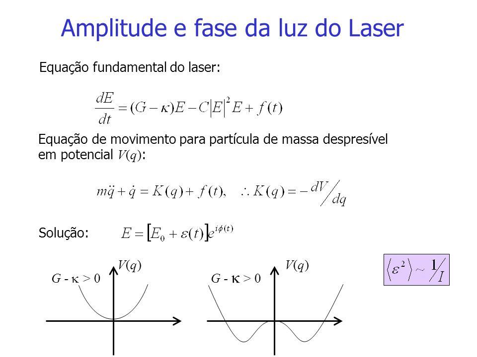 Amplitude e fase da luz do Laser Equação fundamental do laser: Solução: Equação de movimento para partícula de massa despresível em potencial V(q) : G