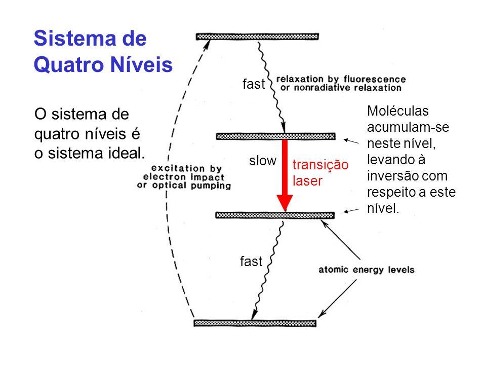 Sistema de Quatro Níveis O sistema de quatro níveis é o sistema ideal. fast slow Moléculas acumulam-se neste nível, levando à inversão com respeito a