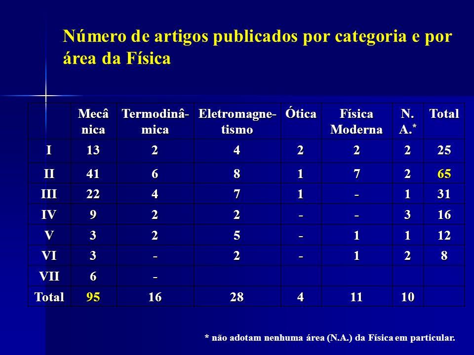 Número de artigos publicados por categoria e por área da Física Mecâ nica Termodinâ- mica Eletromagne- tismo Ótica Física Moderna N.
