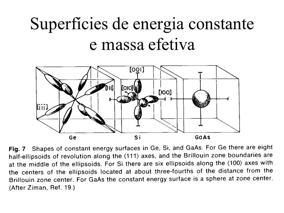 Superfícies de energia constante e massa efetiva