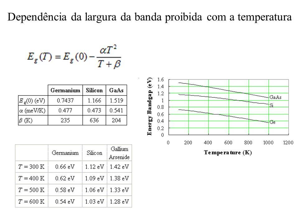 Dependência da largura da banda proibida com a temperatura