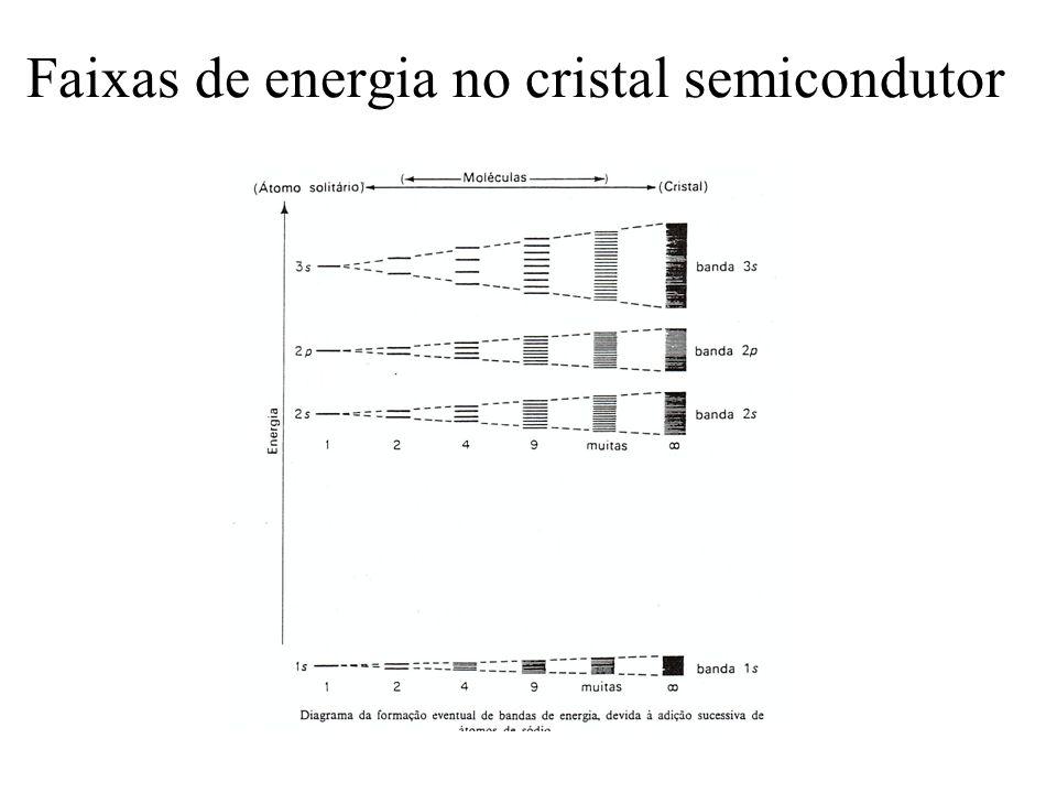 Faixas de energia no cristal semicondutor