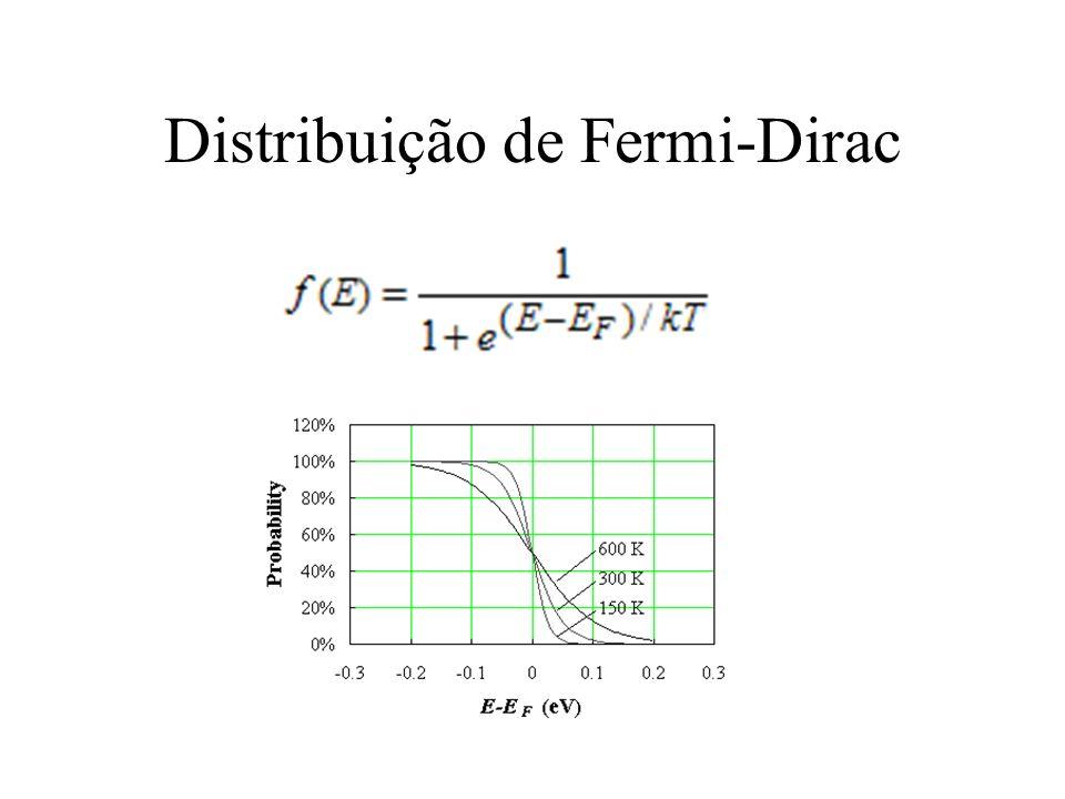Distribuição de Fermi-Dirac