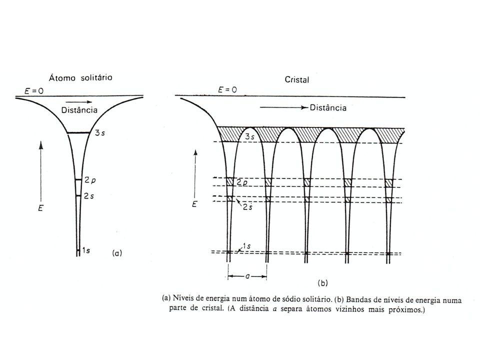 Periodic potentials
