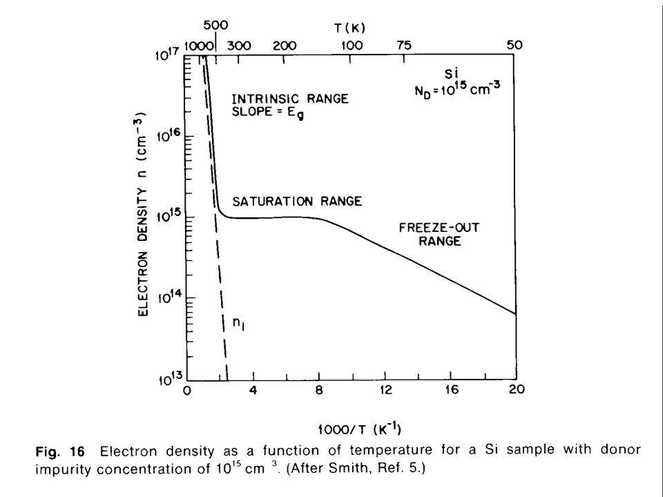Non-equilibrium carrier densities 1. Injeção de portadores 2. Quase nível de Fermi