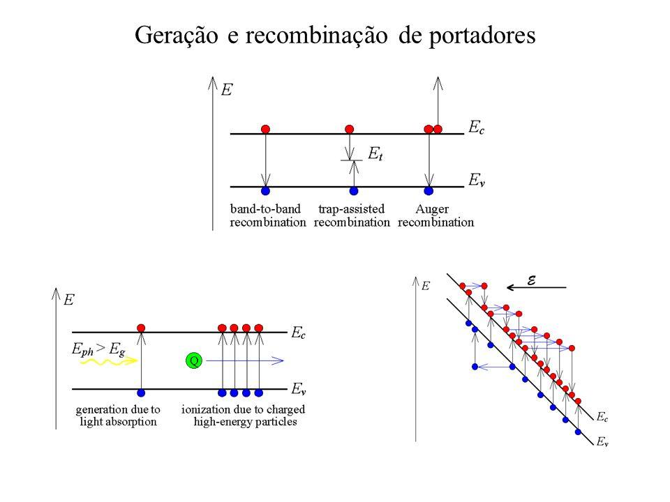 Geração e recombinação de portadores