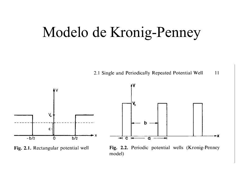 Modelo de Kronig-Penney