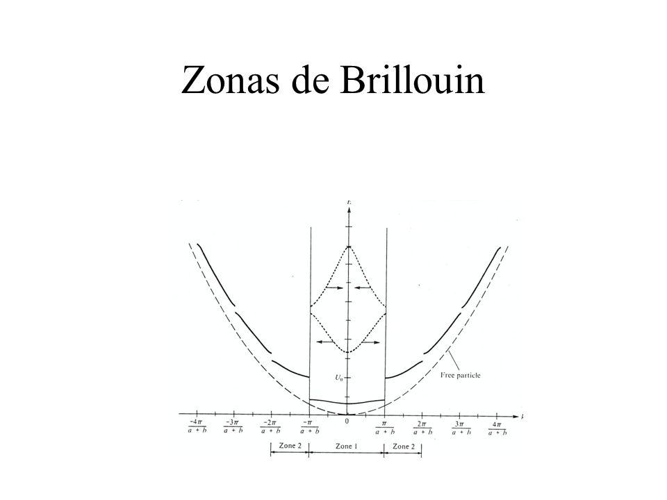 Zonas de Brillouin